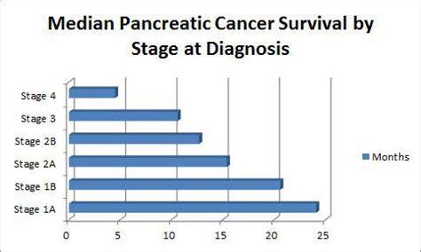 prognosis in stage 4 colon cancer picture 3
