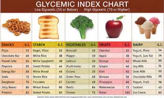 glycemic index diet picture 7