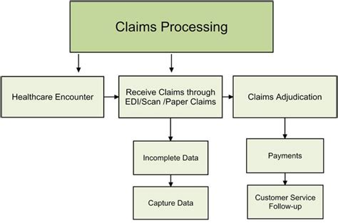 health insurance claim processor picture 6