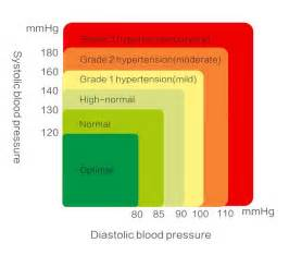 Blood pressure reading systolic on top picture 3