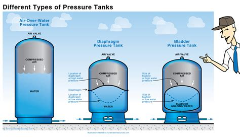 bad bladder tank on well system picture 12