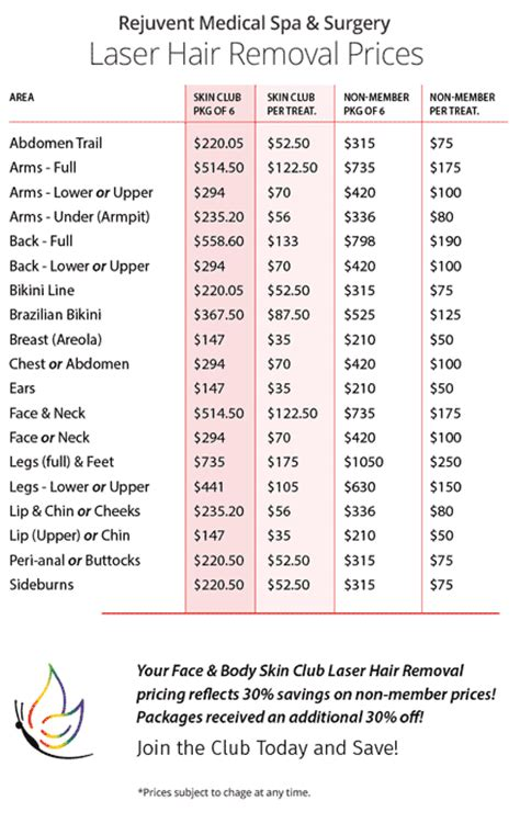 cost of hair removal picture 13