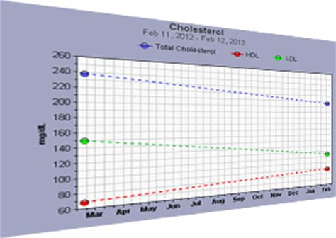 cholesterol tracking chart picture 6