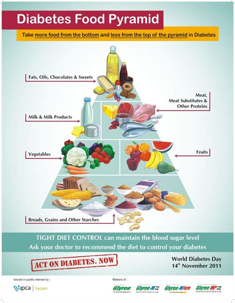 food guides for diabetics picture 2