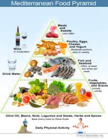 compliance to an exchange-list mediterranean diet picture 1