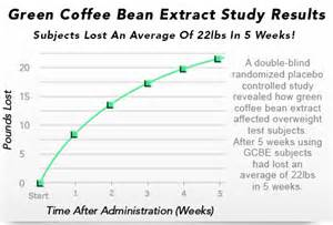 can green coffee bean supplements affect the contraceptive picture 11