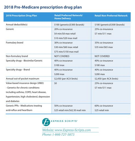 pre prescription charges picture 3