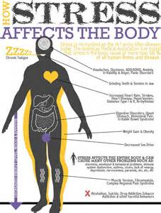 what are the effects on the body from picture 11