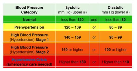 High blood pressure reading picture 6
