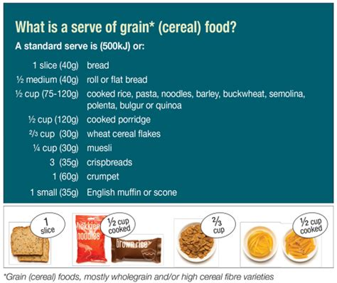 breads and cereals-australian dietary guidelines picture 2