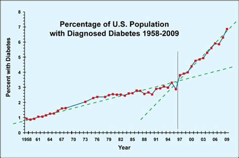 can collagen supplements raise blood sugar levels? picture 14