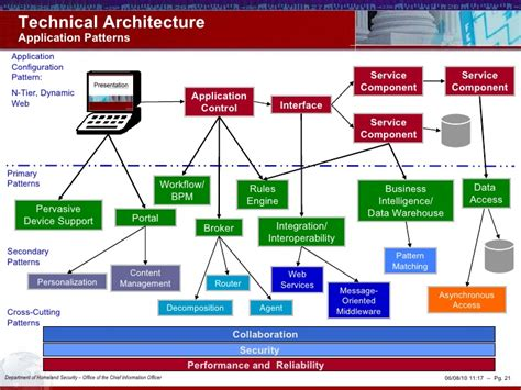 homeland security business management picture 1