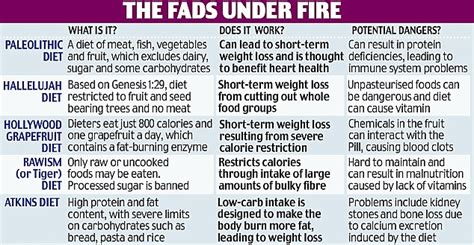 fad diet types picture 3