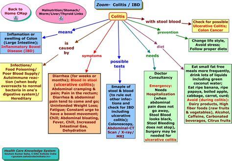 chronic fatigue colitis thyroid htn picture 9