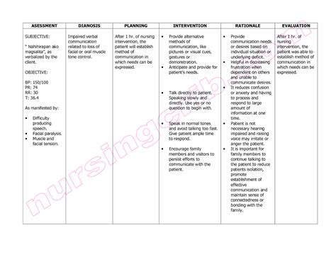 nanda care plan specifically for hysterectomy picture 18
