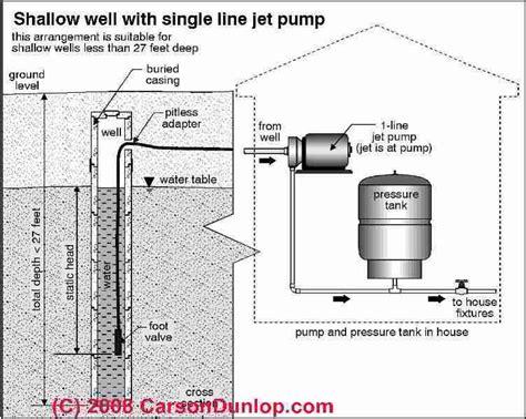 flush ground well pump debris picture 6