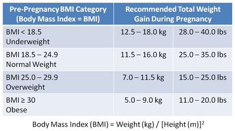 losing weight normal bmi recommendation picture 11