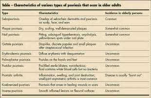 skin disorders in older aduts: papulosquamous and bullous picture 5