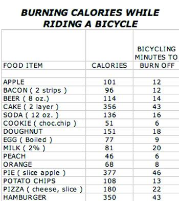 calories and weight loss picture 1
