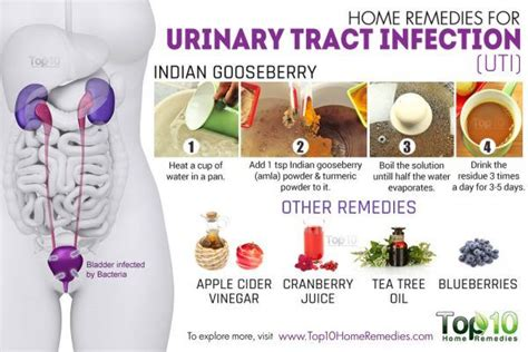 bladder infection home remedies picture 1