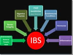 inflammatory bowel syndrome picture 5