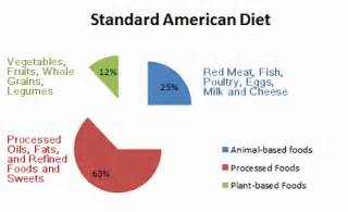 changing american diet picture 15