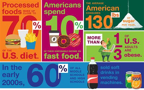 american diet picture 2