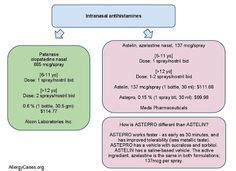 antihistamine thyroid hormone picture 5