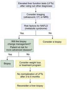fatty liver cause picture 5