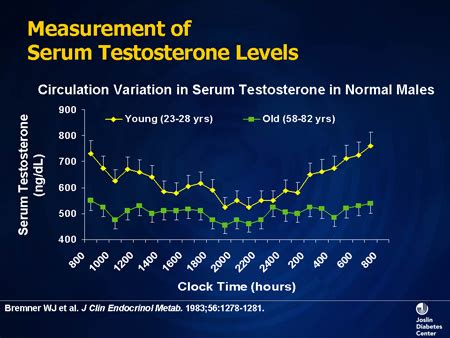 measurement of free testosterone levels picture 1