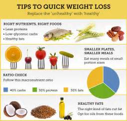 fastest weight loss method picture 1
