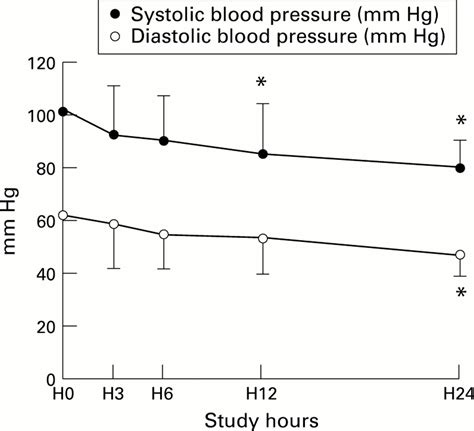 Ferritin infusions and blood pressure drops picture 13