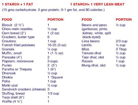 20 20 diet food list picture 9