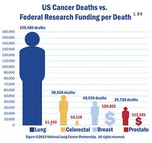 how many people died from cancer in 2017 picture 3