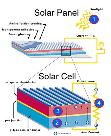 affiliate program solar panels picture 13