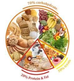 balance diet picture 2