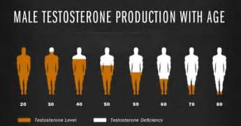 low testosterone picture 6