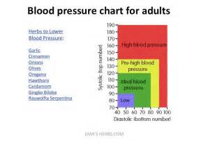 Blood pressure charts picture 18