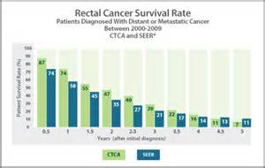 colon cancer death rates picture 2