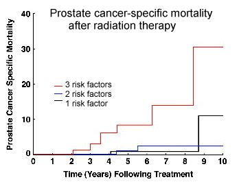 Survival rates prostate cancer picture 18