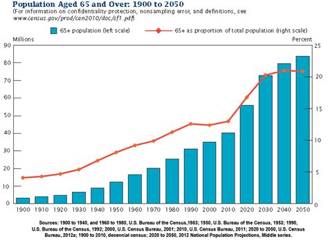 united state census department report on aging picture 7