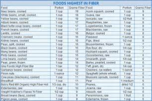 hgh fiber and low fat food lists picture 2