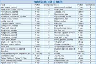 Food high in fiber low cholesterol picture 15