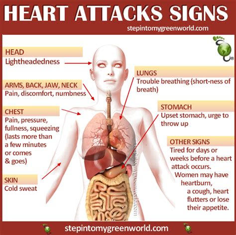women and heart attacks indigestion picture 1