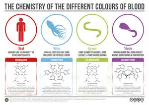 what color does blood change to when getting picture 4