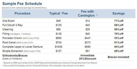 discount dental plans for wisdom teeth removal picture 5