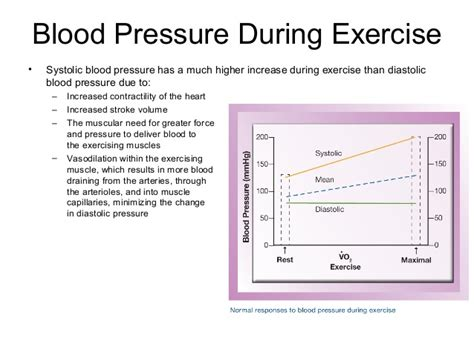 Will exercise increase blood pressure picture 2