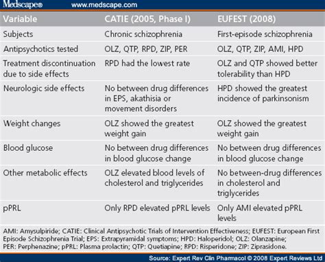 Side effects of cholesterol medications picture 10