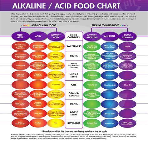 acid diet picture 2