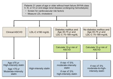 National cholesterol recommendations picture 7